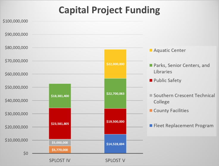 Chart comparing capital project funding between SPLOST IV and SPLOST V (staff chart)