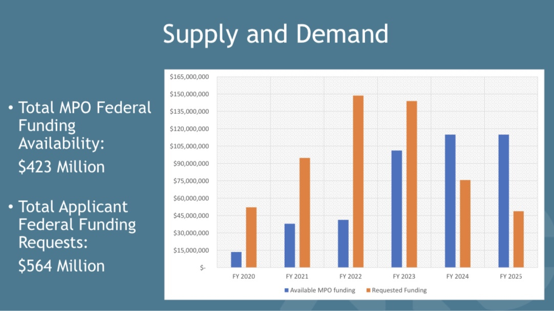 Supply and Demand chart for 2019 project solicitation (ARC presentation)