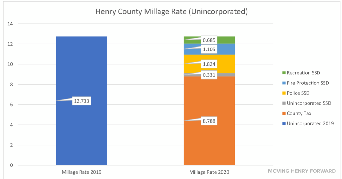 Bar graph showing unincorporated millage rates for Henry County (staff chart)